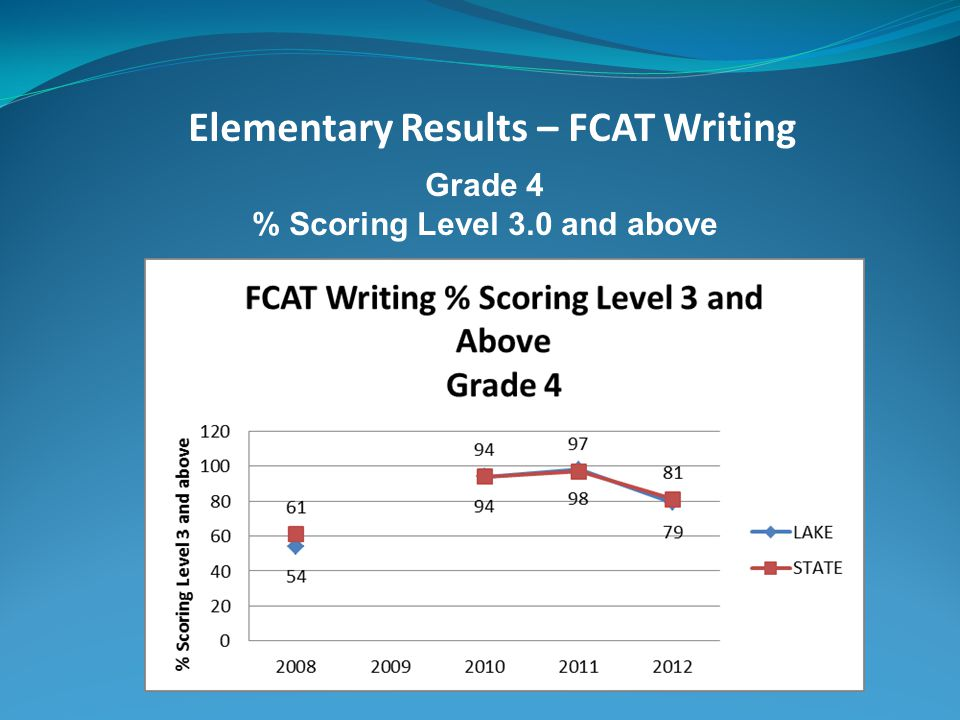 Middle School Results – FCAT Writing Grade 8 Essay Score 3.2 (-.9)
