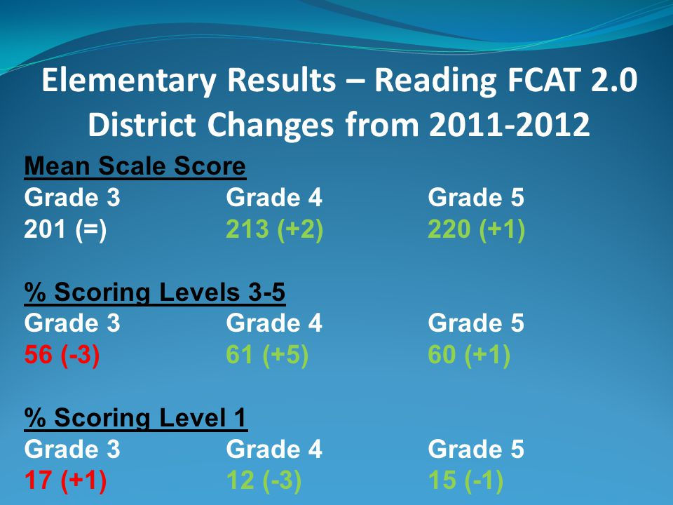 Elementary Results – Reading FCAT 2.0 District Changes from 2011-2012 Mean Scale Score Grade 3Grade 4Grade 5 201 (=)213 (+2)220 (+1) % Scoring Levels 3-5 Grade 3Grade 4Grade 5 56 (-3)61 (+5)60 (+1) % Scoring Level 1 Grade 3Grade 4Grade 5 17 (+1)12 (-3)15 (-1)