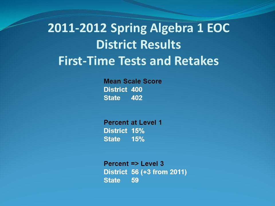 2011-2012 Spring Geometry EOC District Results First-Time Tests and Retakes Mean Scale Score District 48 State 49 Percent in Bottom Third District 36% State 35% Percent in Top Third District 27% State 34%