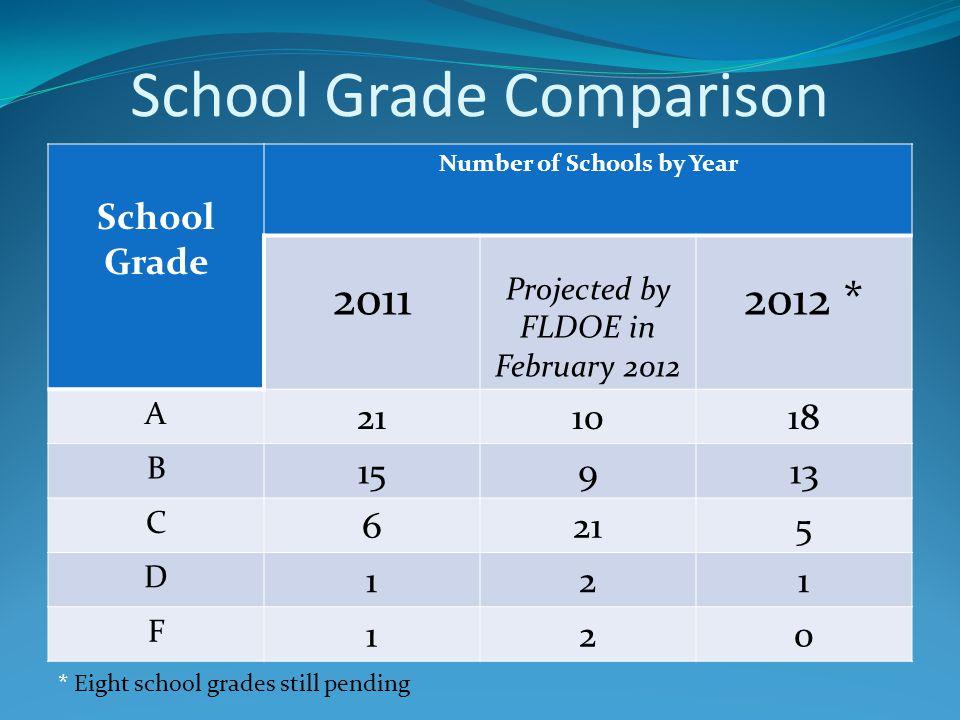 School Grade Comparison School Grade Number of Schools by Year 2011 Projected by FLDOE in February 2012 2012 * A 211018 B 15913 C 6215 D 121 F 120 * Eight school grades still pending