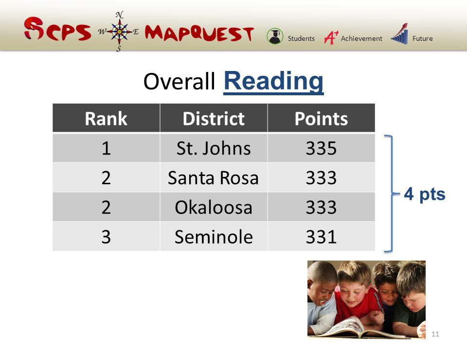 StudentsAchievementFuture Overall Reading RankDistrictPoints 1St.