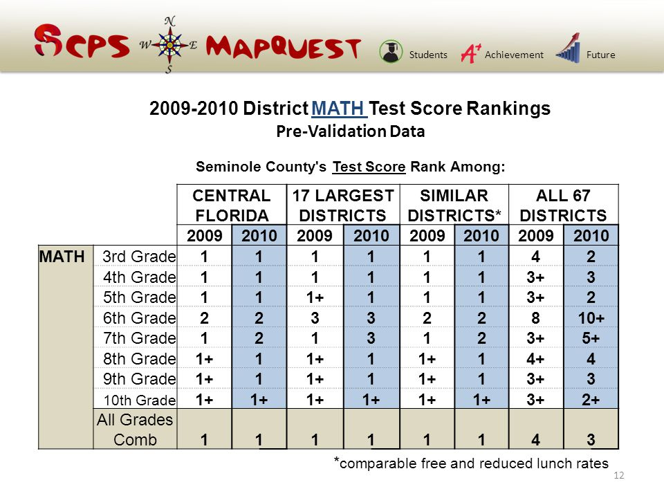 StudentsAchievementFuture 2009-2010 District MATH Test Score Rankings Pre-Validation Data Seminole County s Test Score Rank Among: CENTRAL FLORIDA 17 LARGEST DISTRICTS SIMILAR DISTRICTS* ALL 67 DISTRICTS 20092010200920102009201020092010 MATH3rd Grade11111142 4th Grade1111113+3 5th Grade111+1113+2 6th Grade223322810+ 7th Grade1213123+5+ 8th Grade1+1 1 14+4 9th Grade1+1 1 13+3 10th Grade 1+ 3+2+ All Grades Comb11111143 * comparable free and reduced lunch rates 12