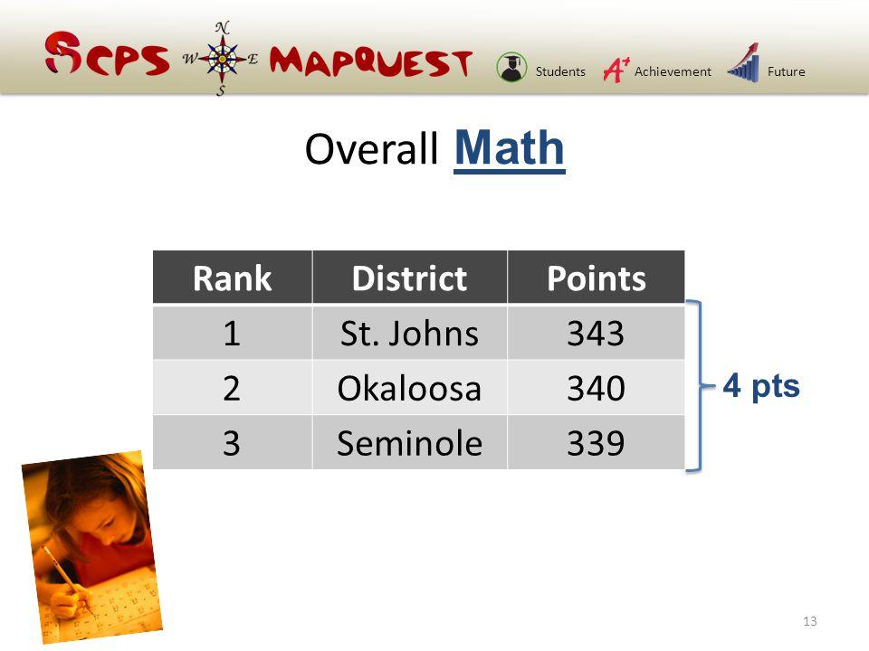 StudentsAchievementFuture Overall Math RankDistrictPoints 1St.
