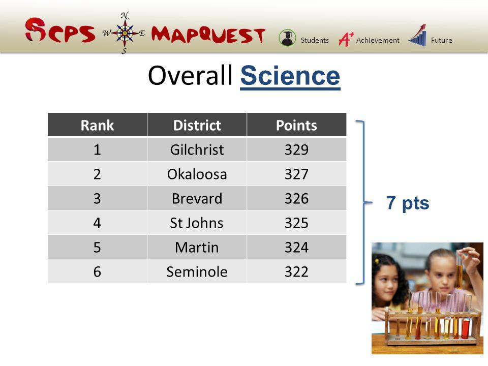 StudentsAchievementFuture Overall Science RankDistrictPoints 1Gilchrist329 2Okaloosa327 3Brevard326 4St Johns325 5Martin324 6Seminole322 7 pts 15
