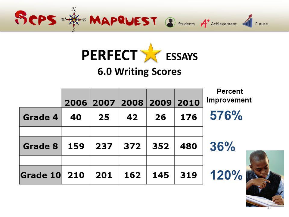 StudentsAchievementFuture 20062007200820092010 Grade 440254226176 Grade 8159237372352480 Grade 10210201162145319 PERFECT ESSAYS 6.0 Writing Scores 576% 36% 120% Percent Improvement 17
