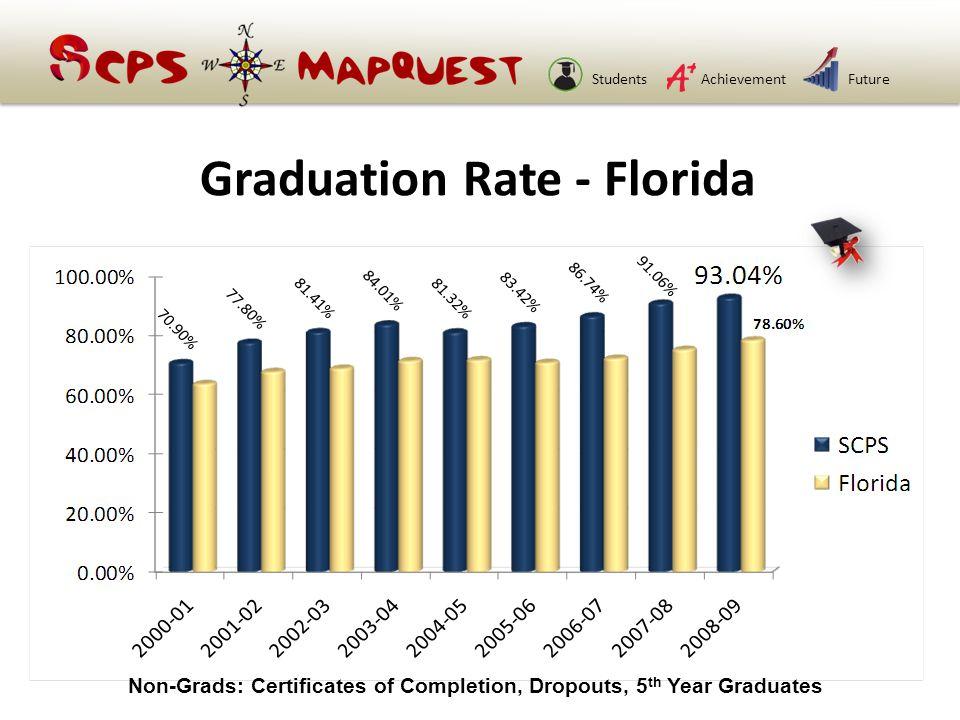 StudentsAchievementFuture Graduation Rate - Florida Non-Grads: Certificates of Completion, Dropouts, 5 th Year Graduates