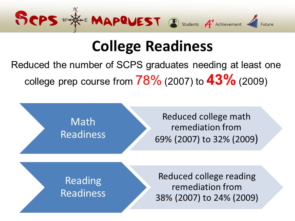 StudentsAchievementFuture Math Readiness Reduced college math remediation from 69% (2007) to 32% (2009 ) Reading Readiness Reduced college reading remediation from 38% (2007) to 24% (2009) College Readiness Reduced the number of SCPS graduates needing at least one college prep course from 78% (2007) to 43% (2009)