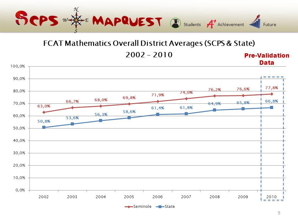 StudentsAchievementFuture Pre-Validation Data 9