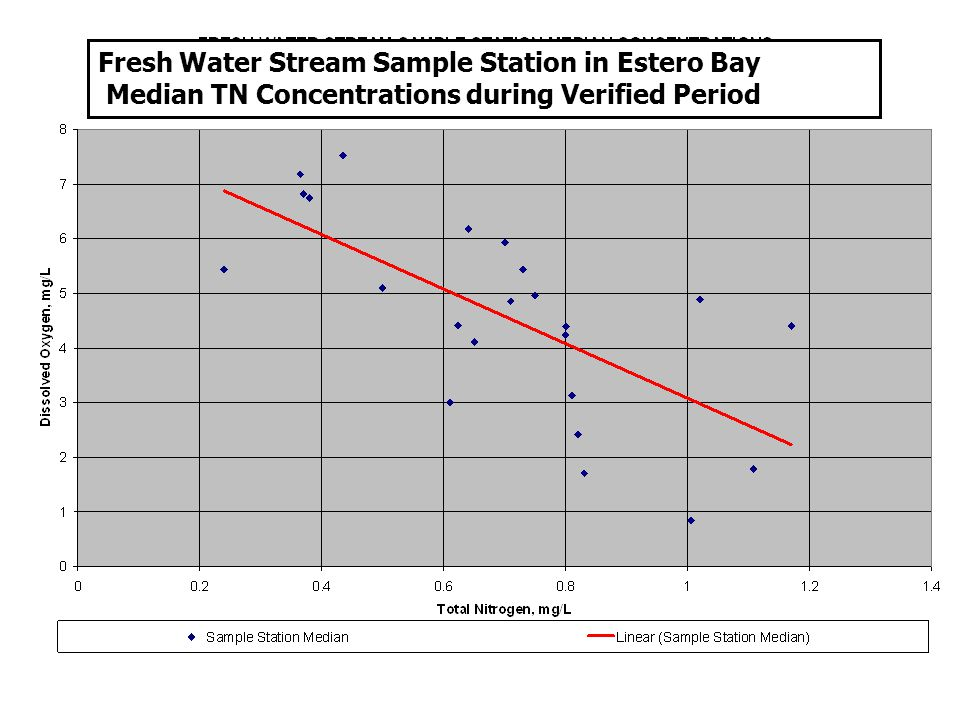 Fresh Water Stream Sample Station in Estero Bay Median TN Concentrations during Verified Period