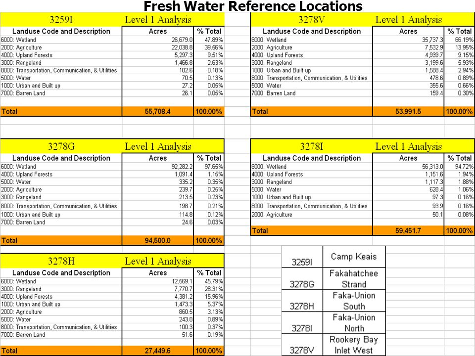 Fresh Water Reference Locations