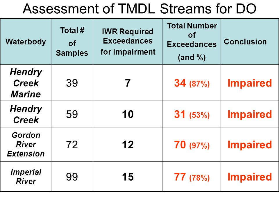Assessment of TMDL Streams for DO Waterbody Total # of Samples IWR Required Exceedances for impairment Total Number of Exceedances (and %) Conclusion