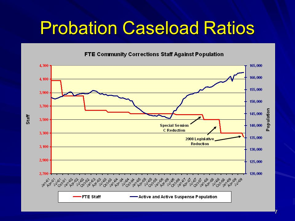 7 Probation Caseload Ratios