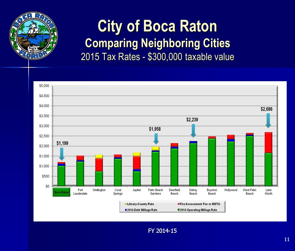 City of Boca Raton Comparing Neighboring Cities 2015 Tax Rates - $300,000 taxable value 11 FY 2014-15