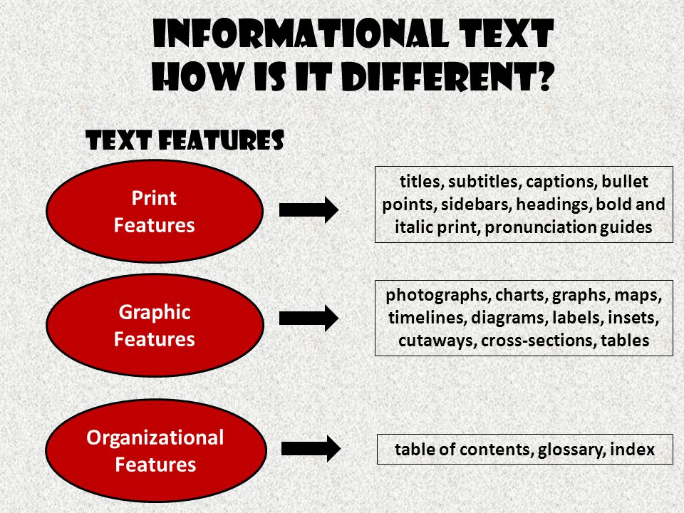 Informational Text How is it different? Text Features Print Features Graphic Features Organizational Features titles, subtitles, captions, bullet poin