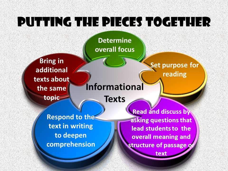 Putting the pieces together Informational Texts Determine overall focus Set purpose for reading Read and discuss by asking questions that lead student