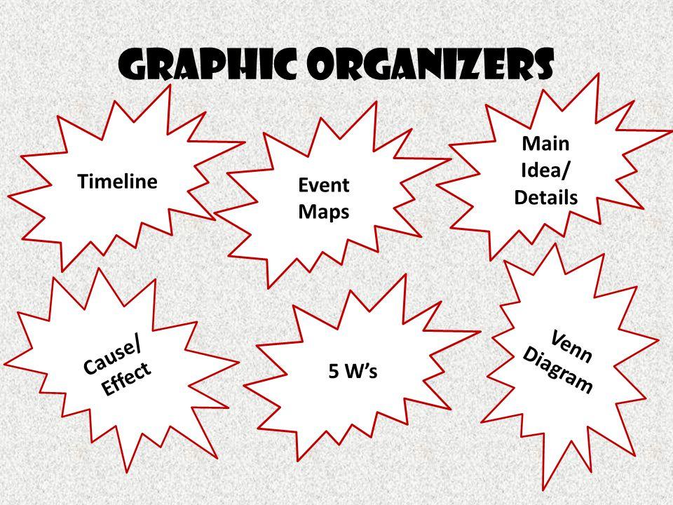 Graphic organizers Timeline Cause/ Effect Venn Diagram 5 W's Main Idea/ Details Event Maps