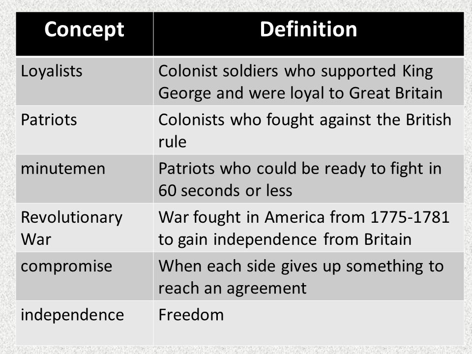 ConceptDefinition LoyalistsColonist soldiers who supported King George and were loyal to Great Britain PatriotsColonists who fought against the Britis