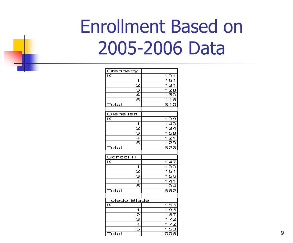 9 Enrollment Based on 2005-2006 Data