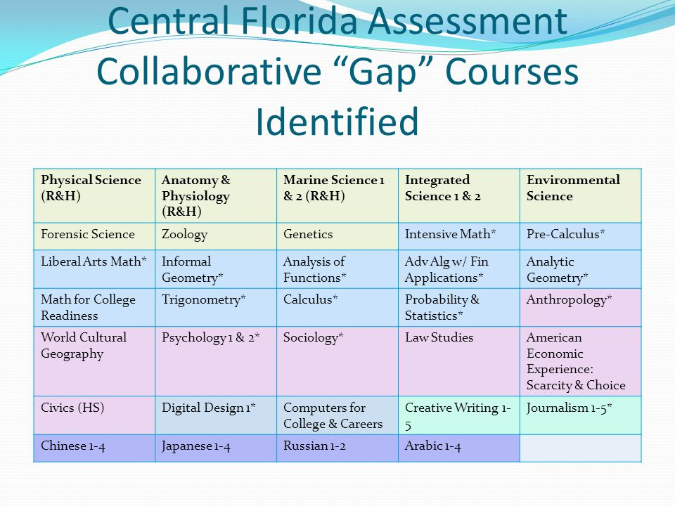 Central Florida Assessment Collaborative Gap Courses Identified Physical Science (R&H) Anatomy & Physiology (R&H) Marine Science 1 & 2 (R&H) Integrated Science 1 & 2 Environmental Science Forensic ScienceZoologyGeneticsIntensive Math*Pre-Calculus* Liberal Arts Math*Informal Geometry* Analysis of Functions* Adv Alg w/ Fin Applications* Analytic Geometry* Math for College Readiness Trigonometry*Calculus*Probability & Statistics* Anthropology* World Cultural Geography Psychology 1 & 2*Sociology*Law StudiesAmerican Economic Experience: Scarcity & Choice Civics (HS)Digital Design 1*Computers for College & Careers Creative Writing 1- 5 Journalism 1-5* Chinese 1-4Japanese 1-4Russian 1-2Arabic 1-4