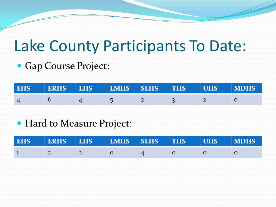 Lake County Participants To Date: Gap Course Project: Hard to Measure Project: EHSERHSLHSLMHSSLHSTHSUHSMDHS 46452320 EHSERHSLHSLMHSSLHSTHSUHSMDHS 1220