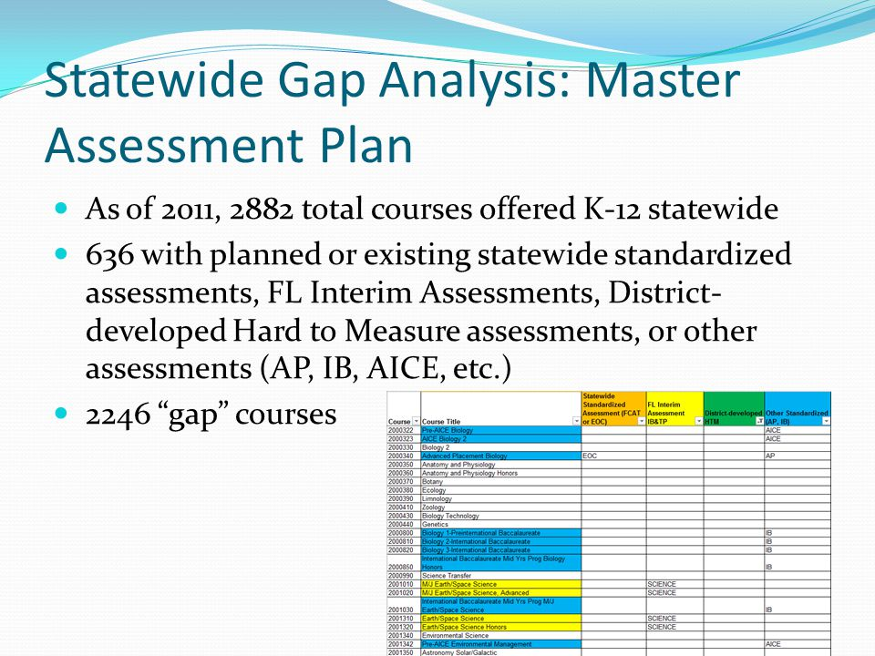 Statewide Gap Analysis: Master Assessment Plan As of 2011, 2882 total courses offered K-12 statewide 636 with planned or existing statewide standardiz