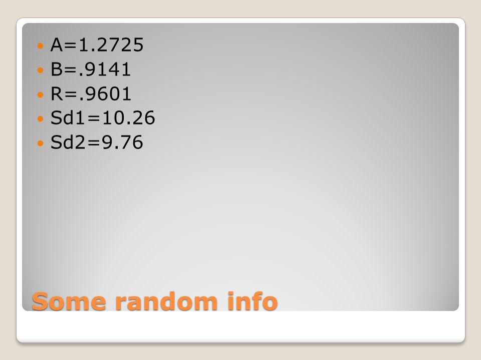 Some random info A=1.2725 B=.9141 R=.9601 Sd1=10.26 Sd2=9.76