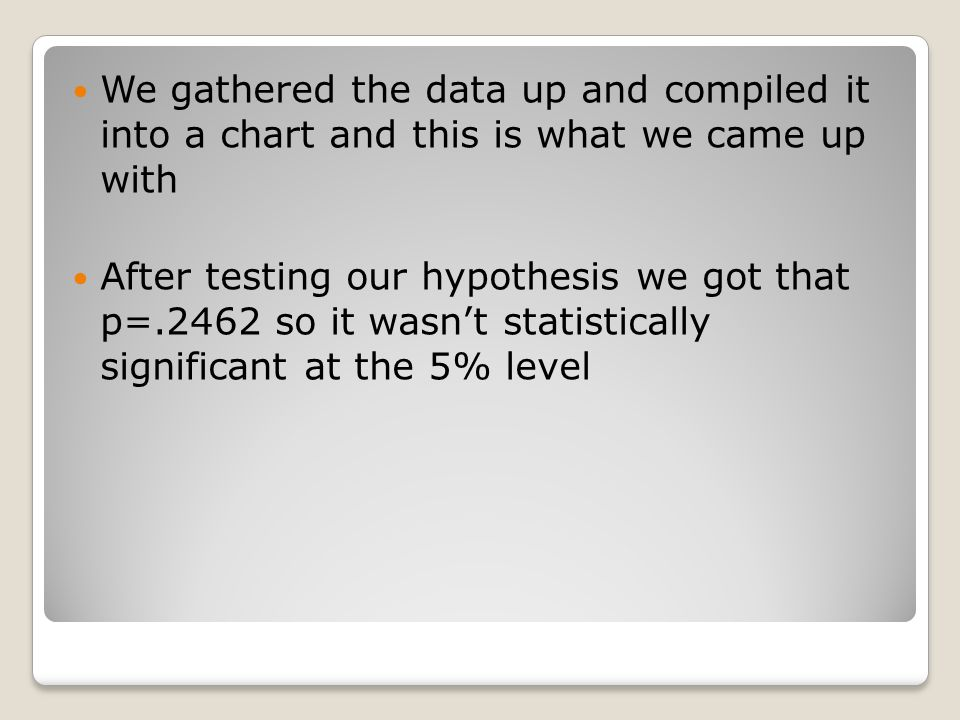 We gathered the data up and compiled it into a chart and this is what we came up with After testing our hypothesis we got that p=.2462 so it wasn't statistically significant at the 5% level