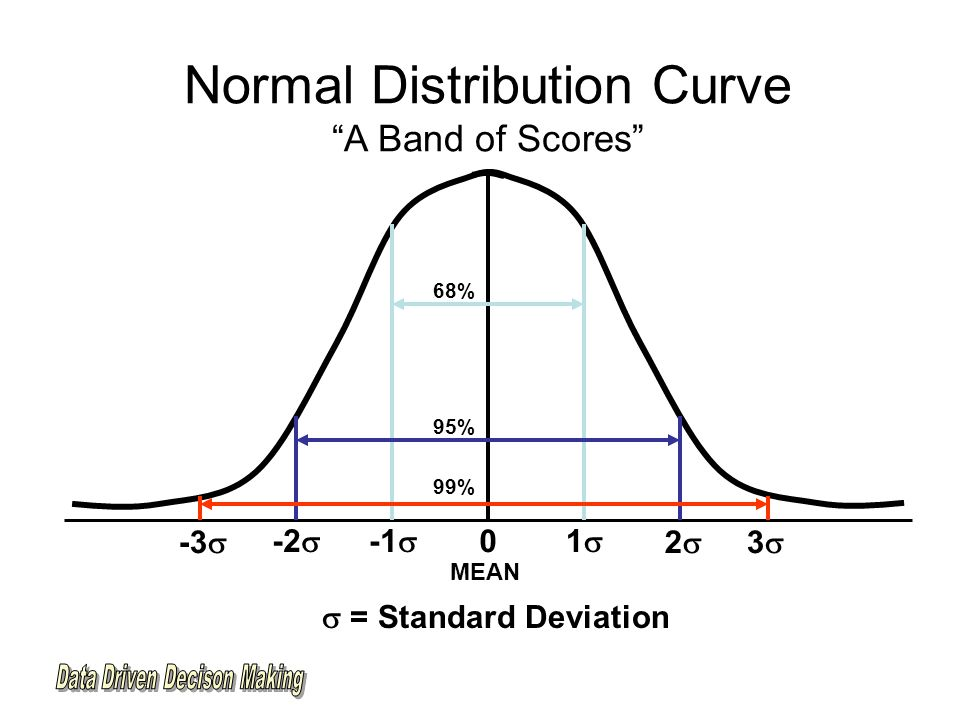 Normal Distribution Curve A Band of Scores 68% 0 -1  11 -2  -3  22 33 95% 99% MEAN  = Standard Deviation