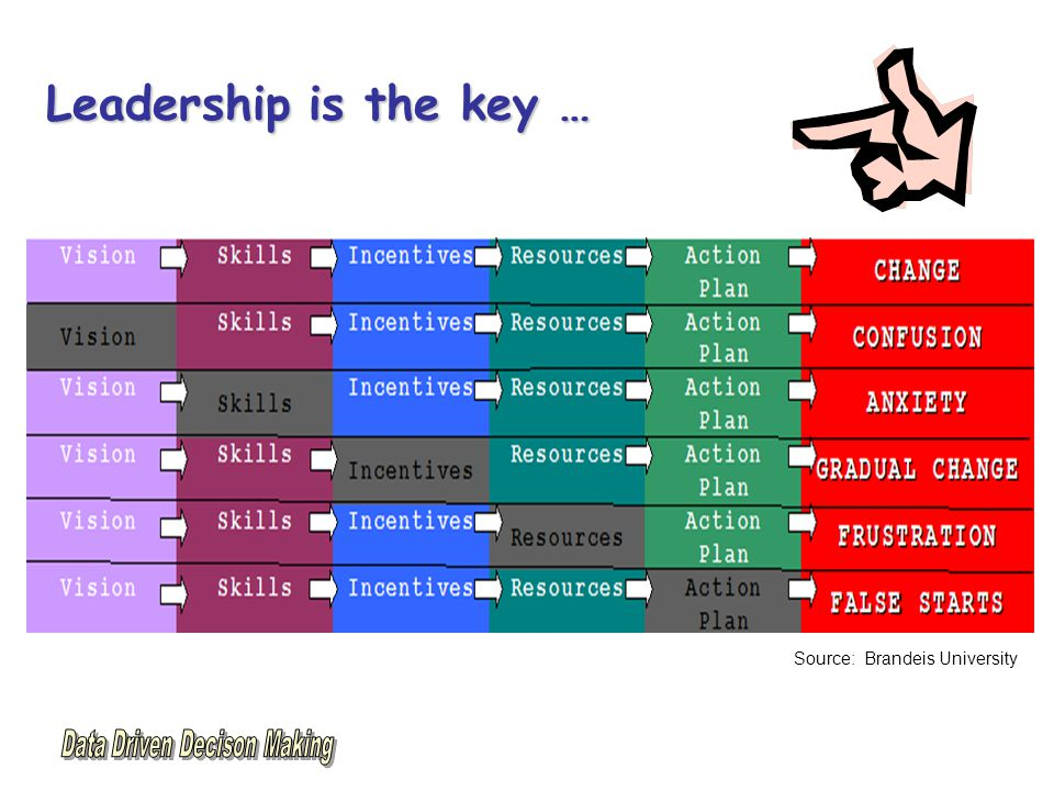 Leadership is the key … Source: Brandeis University