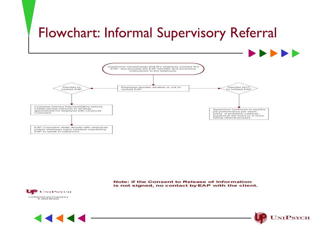 Flowchart: Mandatory/Formal Supervisory Referrals