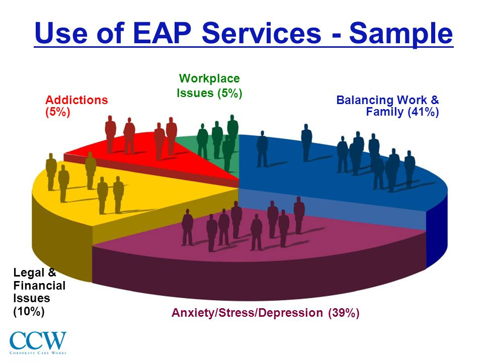 Use of EAP Services - Sample Anxiety/Stress/Depression (39%) Balancing Work & Family (41%) Legal & Financial Issues (10%) Workplace Issues (5%) Addictions (5%)
