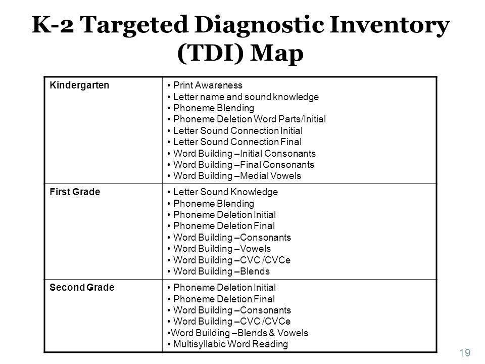 K-2 Targeted Diagnostic Inventory (TDI) Map Kindergarten Print Awareness Letter name and sound knowledge Phoneme Blending Phoneme Deletion Word Parts/