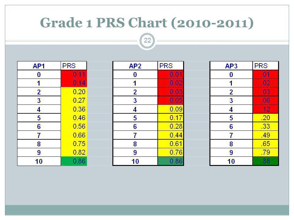 Grade 1 PRS Chart (2010-2011) 22