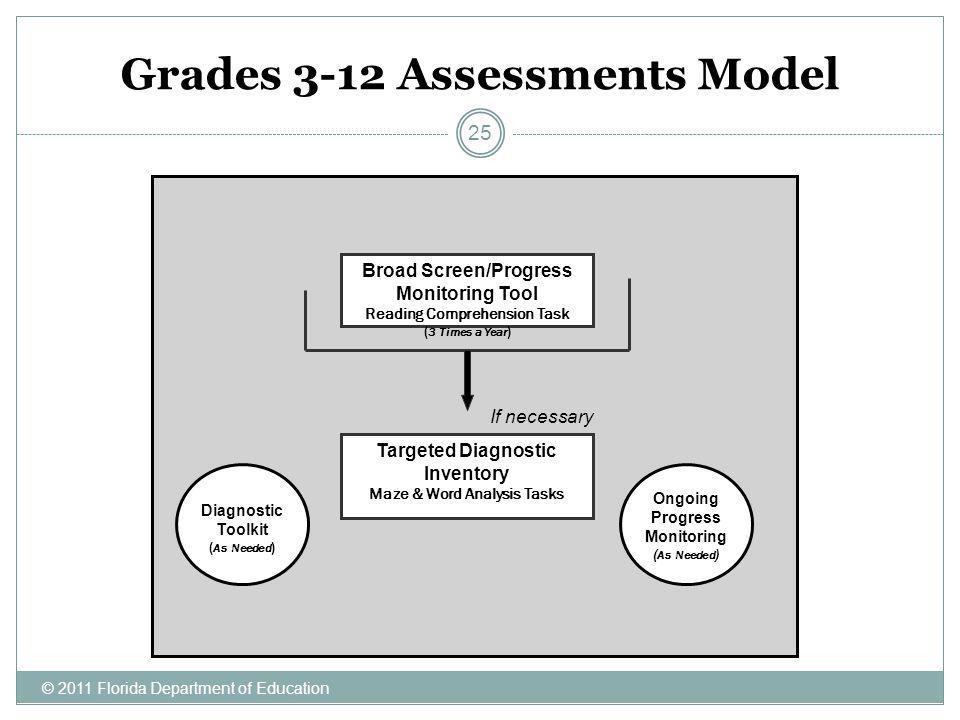 © 2011 Florida Department of Education 25 Broad Screen/Progress Monitoring Tool Reading Comprehension Task ( 3 Times a Year ) Targeted Diagnostic Inve