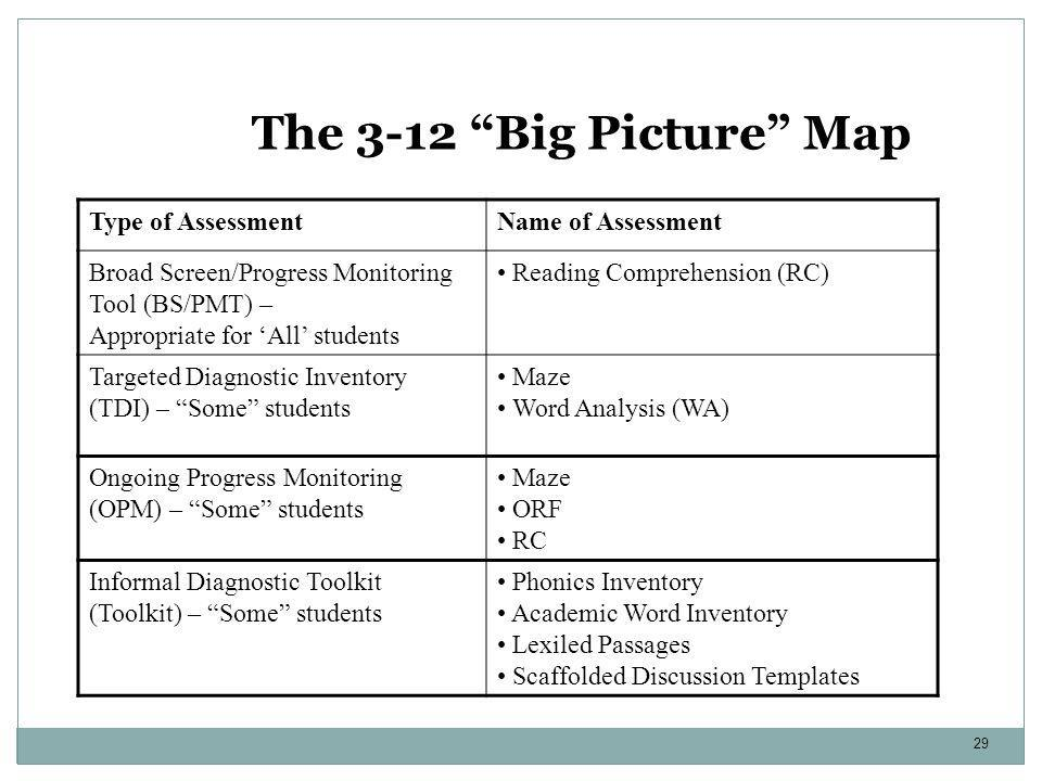 """29 The 3-12 """"Big Picture"""" Map Type of AssessmentName of Assessment Broad Screen/Progress Monitoring Tool (BS/PMT) – Appropriate for 'All' students Rea"""