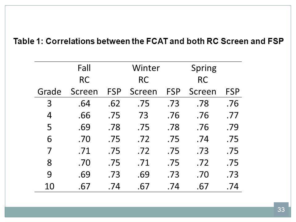 Fall Winter Spring Grade RC ScreenFSP RC ScreenFSP RC ScreenFSP 3.64.62.75.73.78.76 4.66.7573.76.77 5.69.78.75.78.76.79 6.70.75.72.75.74.75 7.71.75.72