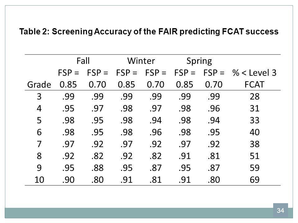 FallWinterSpring Grade FSP = 0.85 FSP = 0.70 FSP = 0.85 FSP = 0.70 FSP = 0.85 FSP = 0.70 % < Level 3 FCAT 3.99 28 4.95.97.98.97.98.9631 5.98.95.98.94.
