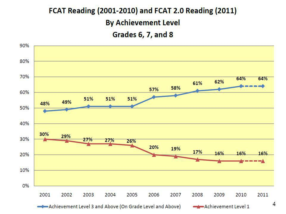 STUDENTS WHO ARRIVE BEHIND IN READING OR CLOSE TO GRADE LEVEL ARE OFTEN TAUGHT THROUGH COURSES THAT DON'T DEMAND MUCH READING.