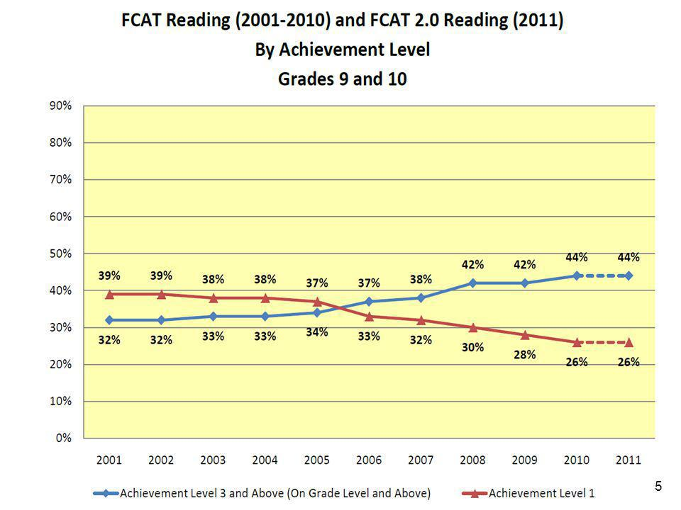 16 The Percent Of Students Who Have Previously Scored A Level 3 Or Higher On FCAT Reading 2011 FCAT Results GradeOf Students Scoring Level 1 on the FCAT Reading, the Percent who have previously scored a Level 3 or higher in Reading Of Students Scoring Level 2 on the FCAT Reading, the Percent who have previously scored a Level 3 or higher in Reading 42153 52967 63676 73172 84385 94687 105890 16