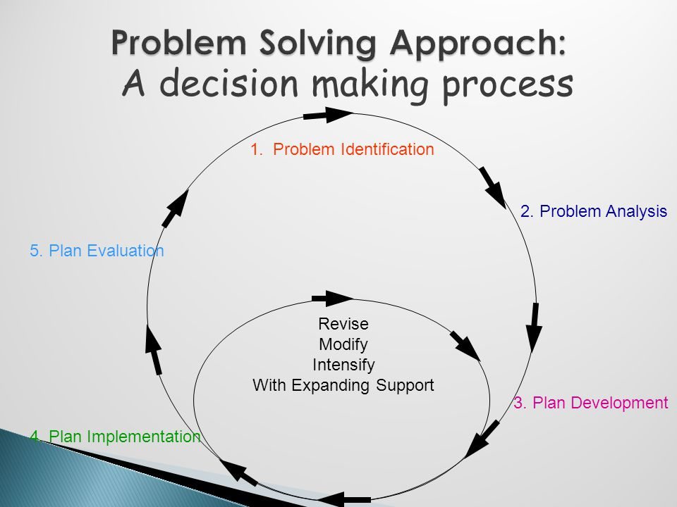 1. Problem Identification 2. Problem Analysis 3. Plan Development 4. Plan Implementation 5. Plan Evaluation Revise Modify Intensify With Expanding Sup