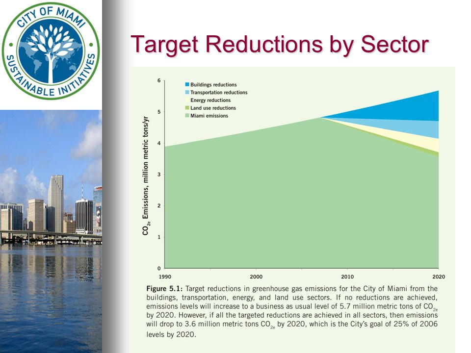 Target Reductions by Sector