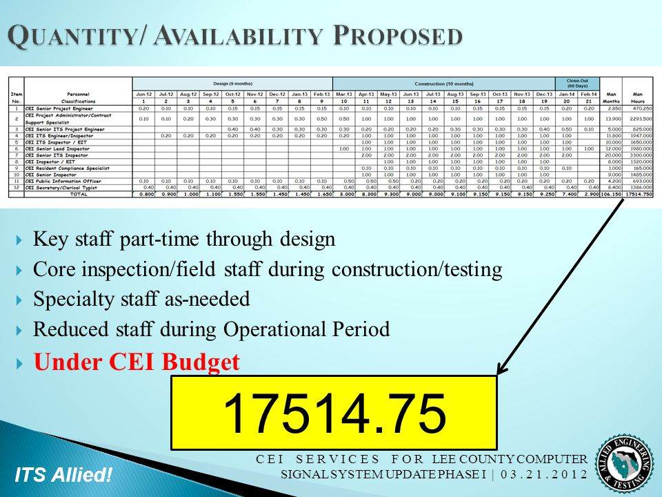 C E I S E R V I C E S F O R LEE COUNTY COMPUTER SIGNAL SYSTEM UPDATE PHASE I | 0 3. 2 1. 2 0 1 2 ITS Allied!  Key staff part-time through design  Co