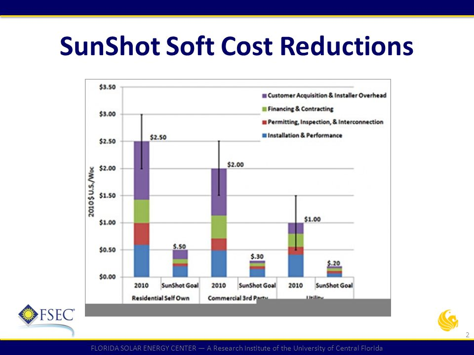 FLORIDA SOLAR ENERGY CENTER — A Research Institute of the University of Central Florida SunShot Soft Cost Reductions 2