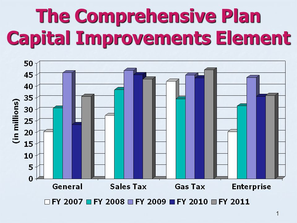 1 The Comprehensive Plan Capital Improvements Element