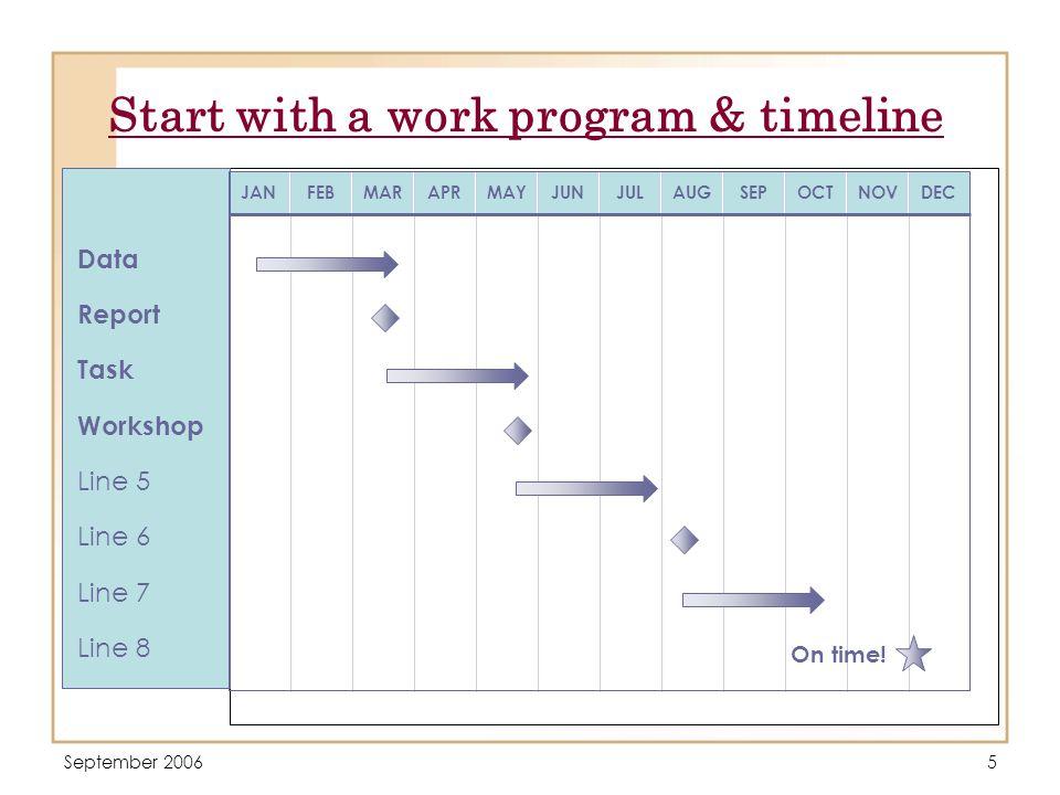 September 20065 Start with a work program & timeline JANFEBMARAPRMAYJUNJULAUGSEPOCTNOVDEC On time.