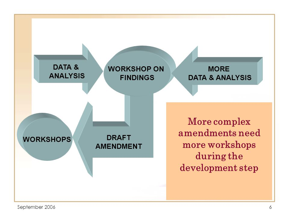 September 20066 DRAFT AMENDMENT DATA & ANALYSIS WORKSHOP ON FINDINGS MORE DATA & ANALYSIS WORKSHOPS More complex amendments need more workshops during the development step