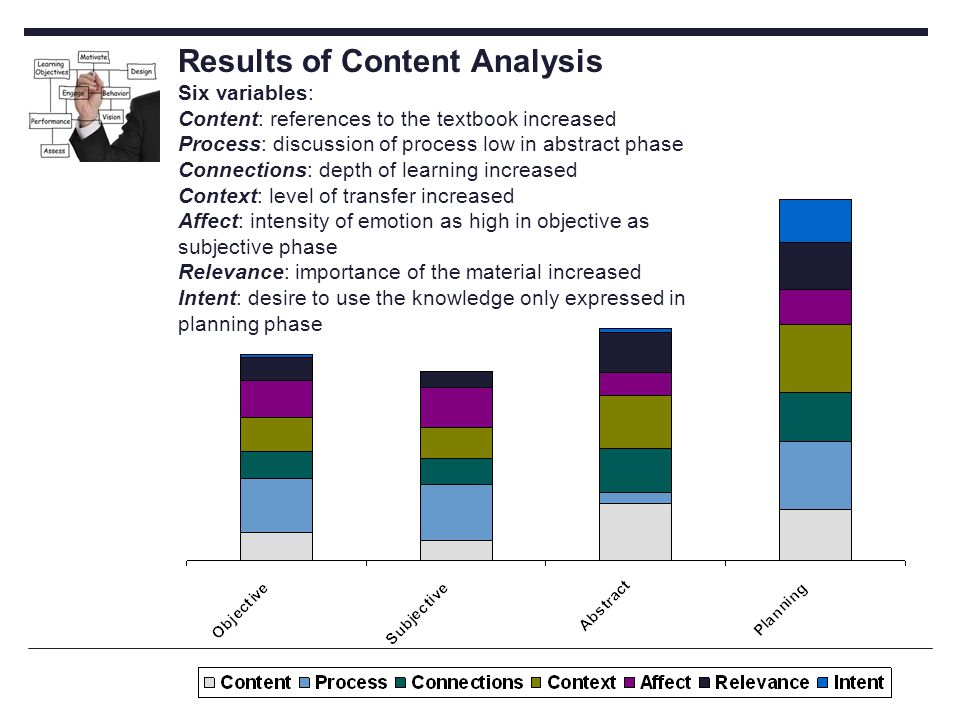 Results of Content Analysis Six variables: Content: references to the textbook increased Process: discussion of process low in abstract phase Connections: depth of learning increased Context: level of transfer increased Affect: intensity of emotion as high in objective as subjective phase Relevance: importance of the material increased Intent: desire to use the knowledge only expressed in planning phase