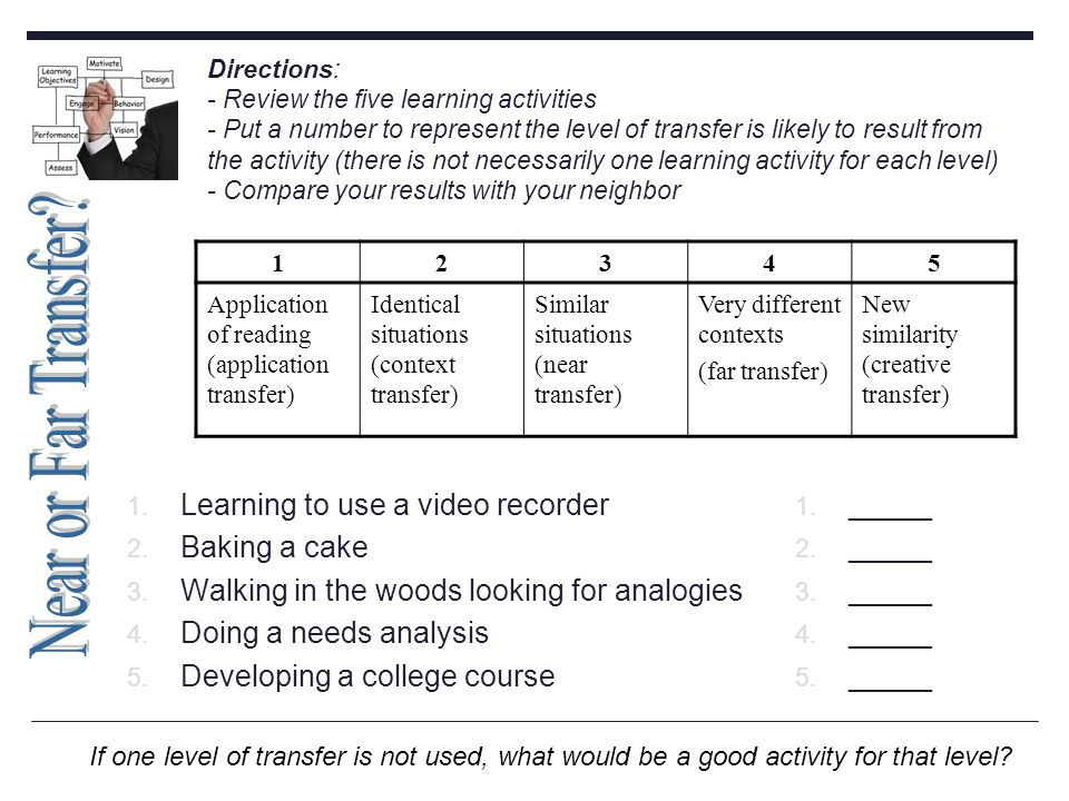Directions: - Review the five learning activities - Put a number to represent the level of transfer is likely to result from the activity (there is not necessarily one learning activity for each level) - Compare your results with your neighbor 1.