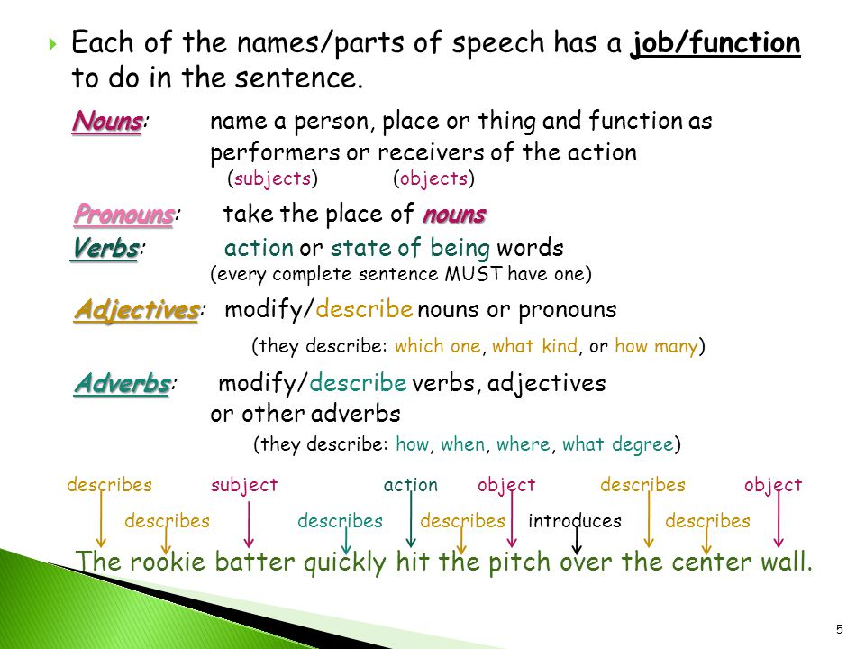  Each of the names/parts of speech has a job/function to do in the sentence. Nouns Nouns:name a person, place or thing and function as performers or