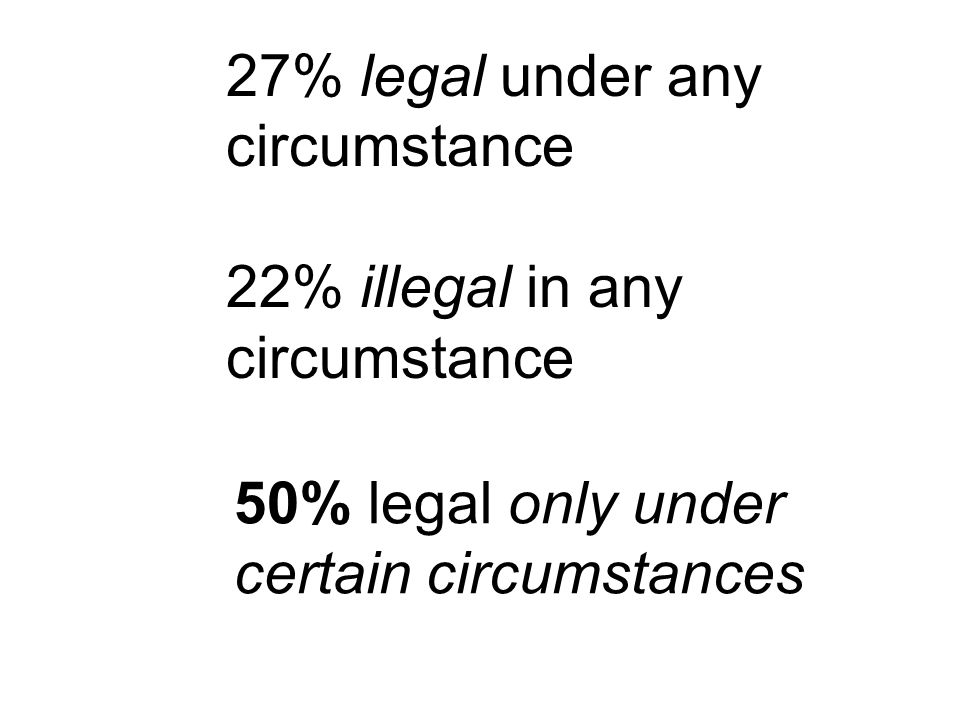 27% legal under any circumstance 22% illegal in any circumstance 50% legal only under certain circumstances